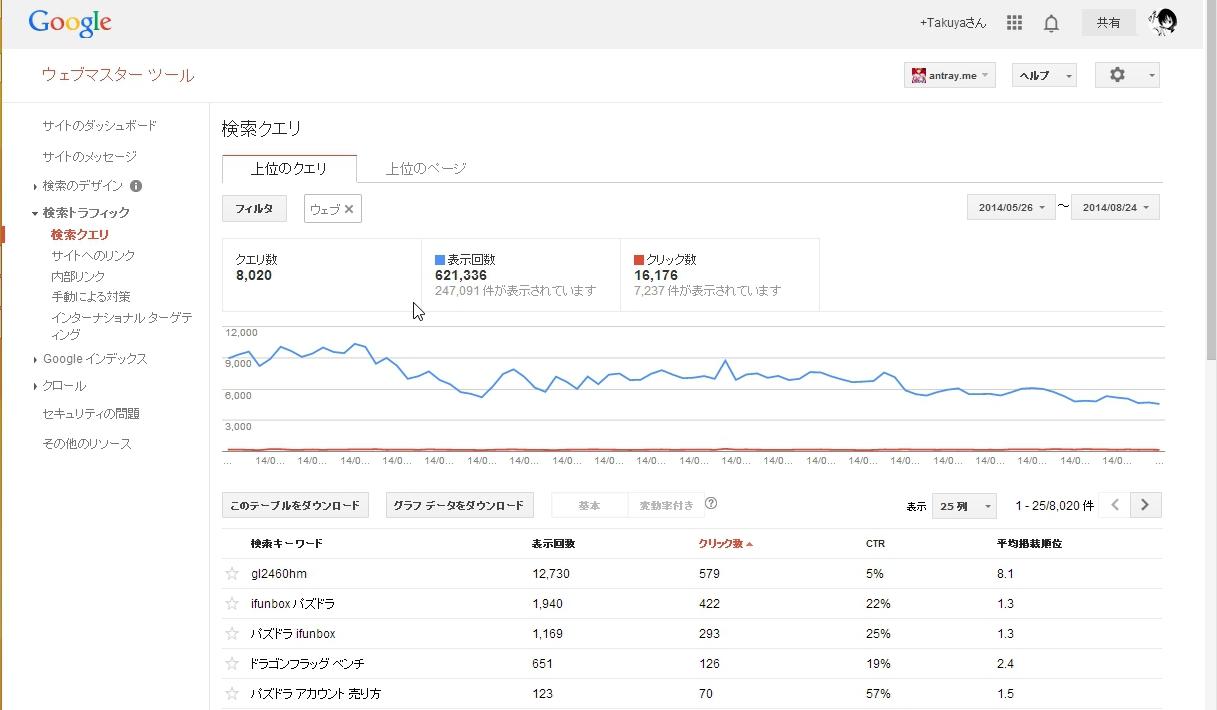 Google ウェブマスターツール GRC