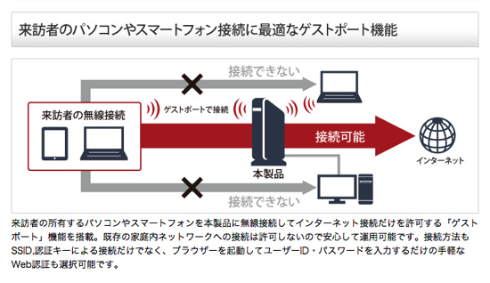 ゲストポート wifi