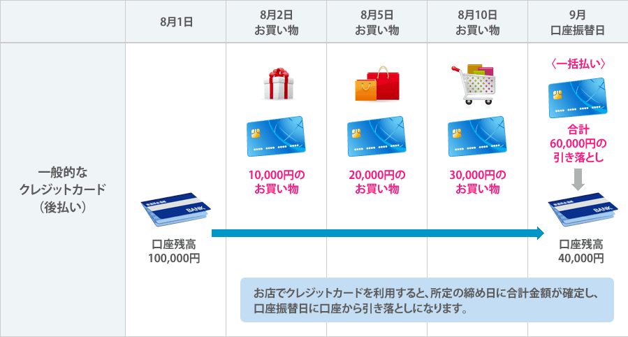 クレジットカードの基本的な仕組みの画像です。