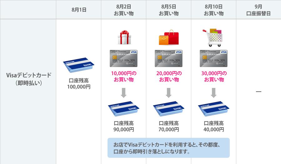 デビットカードの仕組みの図です。