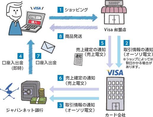 VISAデビットカード・クレジットカードの流れの画像です。