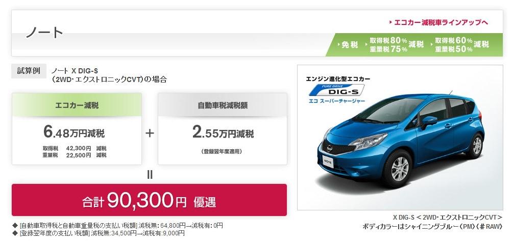 日産ノートのエコカー減税90,000円ほどになります。