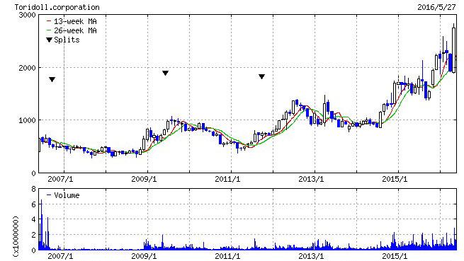 トリドールグループの株価