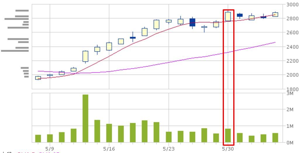 トリドールの株価推移(2016/05)