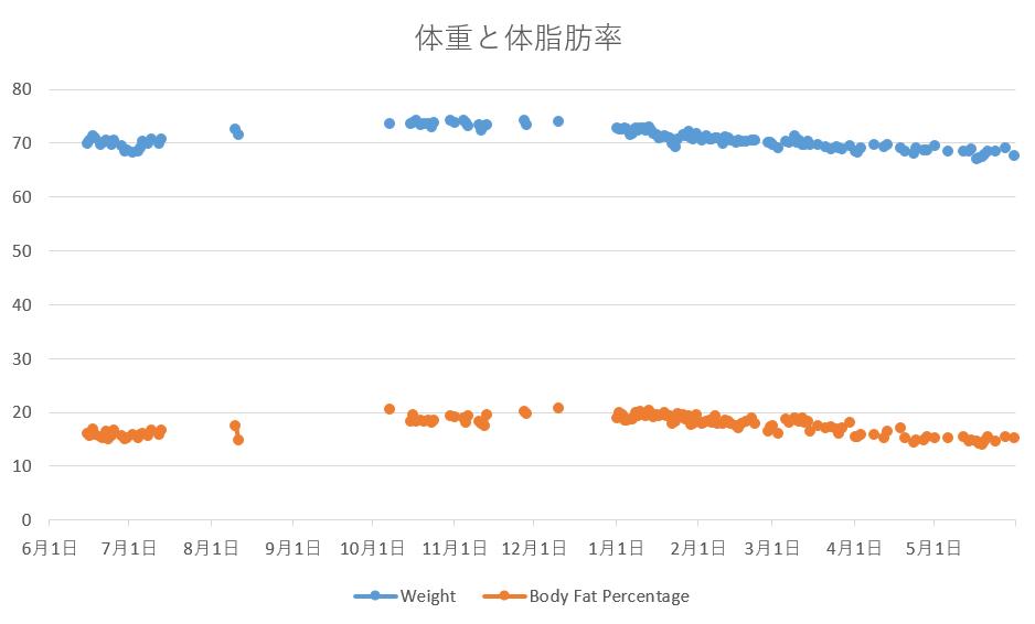 2016年6月から2017年5月の体重と体脂肪率
