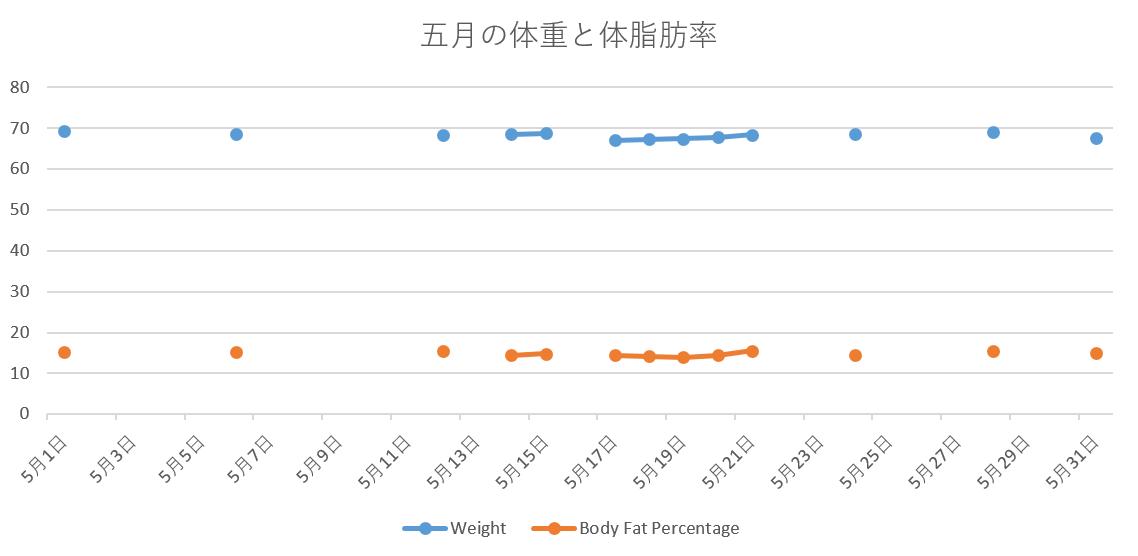 2017年5月の体重と体脂肪率