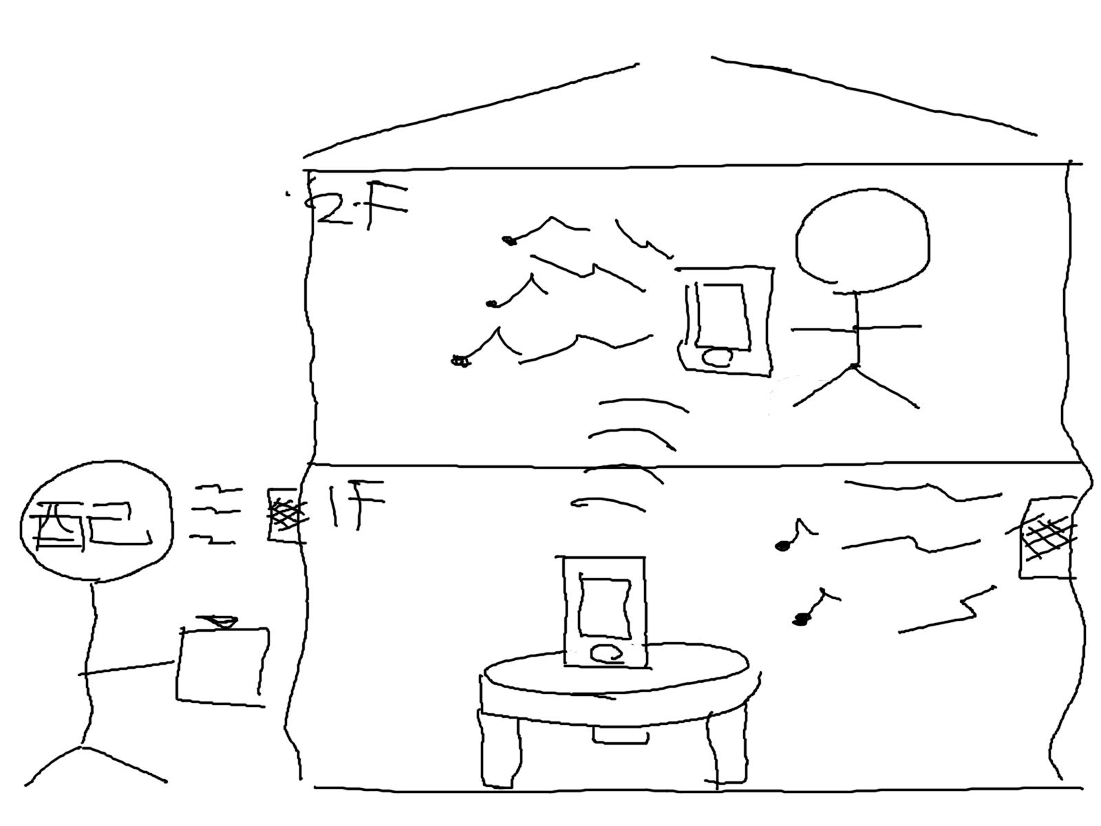 2階や自室でインターホンが聞こえない場合の図