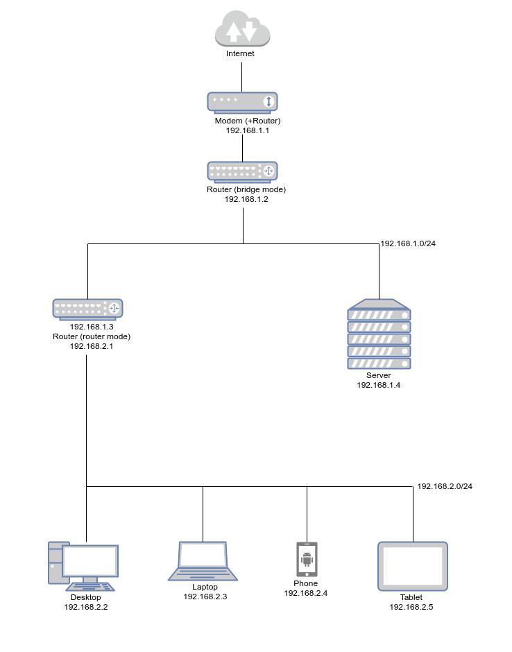 2台のルータとDMZを用いたネットワーク構成図
